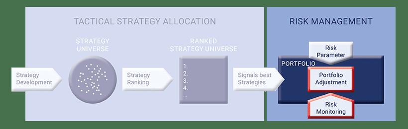 Investment Process Risk Management